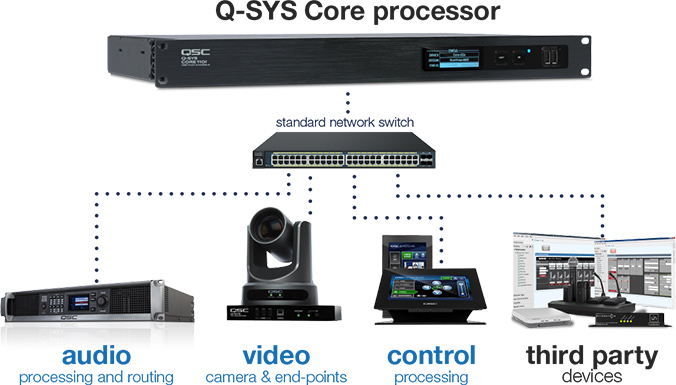 Control without Compromise introducing Q-SYS Control - network