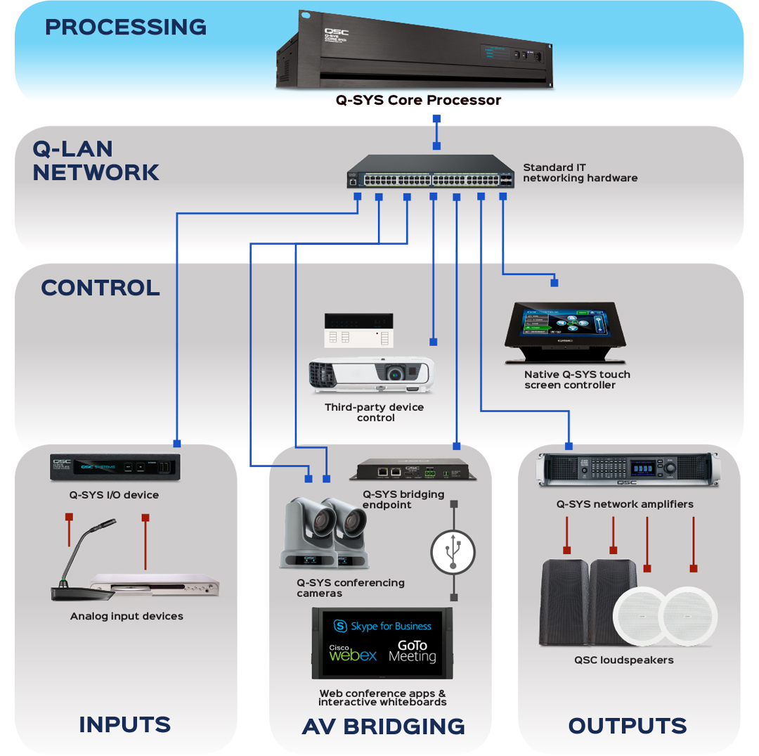 QSC Q-SYS Platform | Integrated Audio, Video & Control